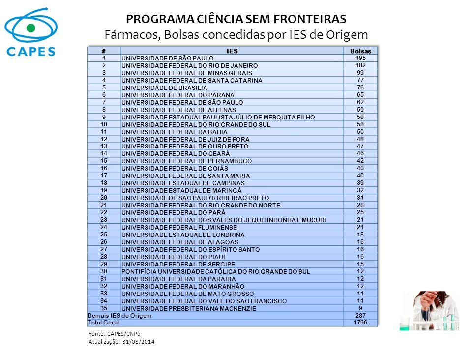 PROGRAMA CIÊNCIA SEM FRONTEIRAS Fármacos, Bolsas concedidas por IES de Origem