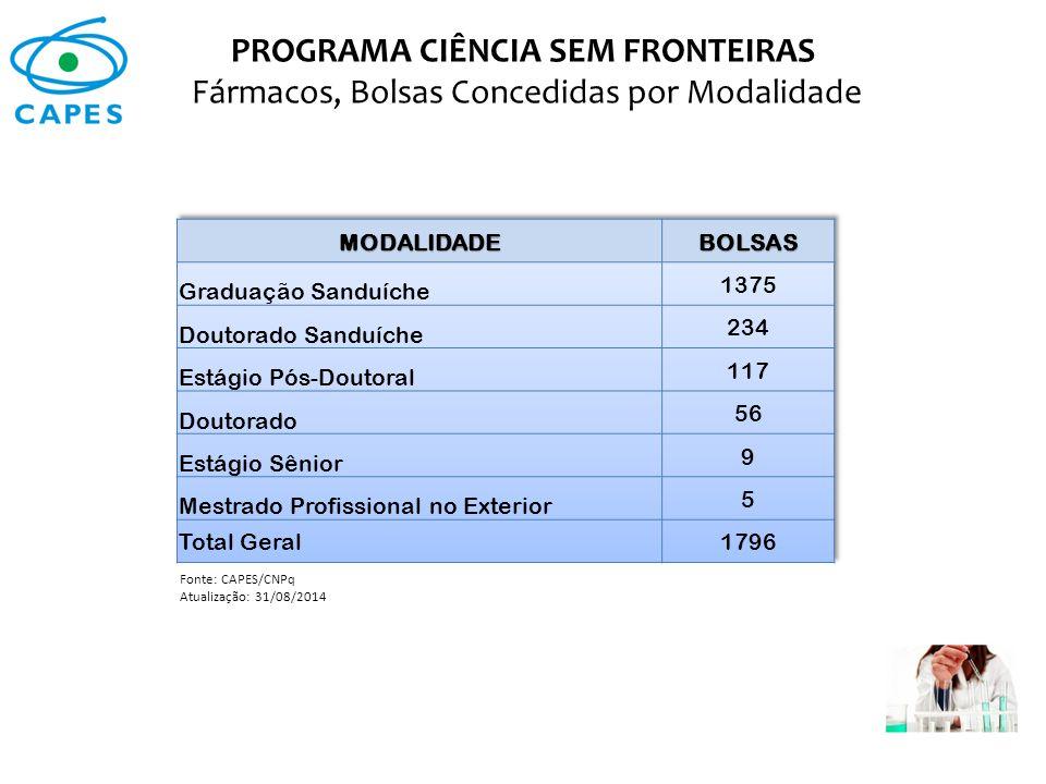 PROGRAMA CIÊNCIA SEM FRONTEIRAS Fármacos, Bolsas Concedidas por Modalidade