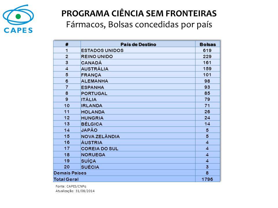PROGRAMA CIÊNCIA SEM FRONTEIRAS Fármacos, Bolsas concedidas por país