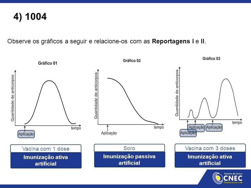 4) 1004 Observe os gráficos a seguir e relacione-os com as reportagens I e II. Vacina com 1 dose.
