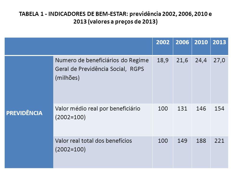 TABELA 1 - INDICADORES DE BEM-ESTAR: previdência 2002, 2006, 2010 e 2013 (valores a preços de 2013)