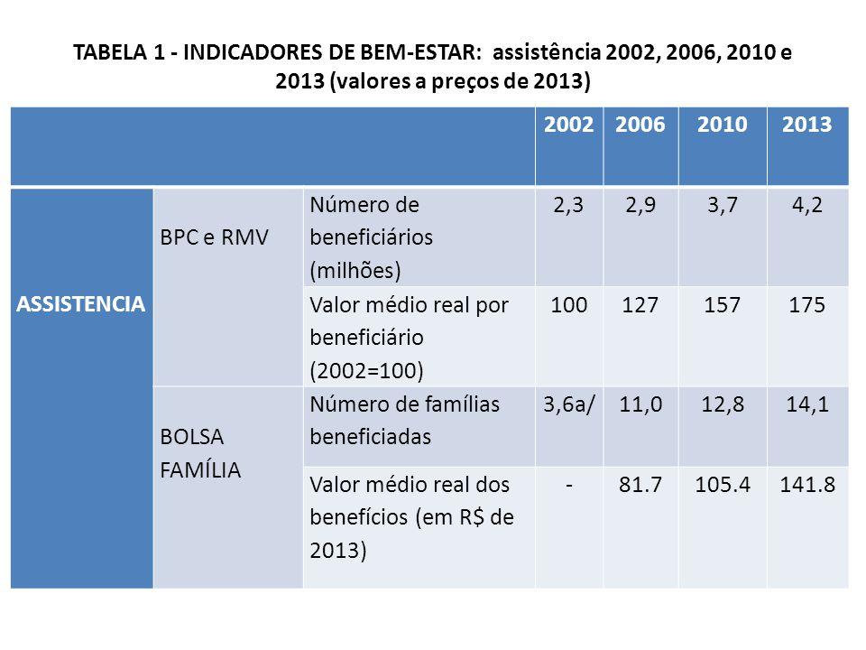 TABELA 1 - INDICADORES DE BEM-ESTAR: assistência 2002, 2006, 2010 e 2013 (valores a preços de 2013)