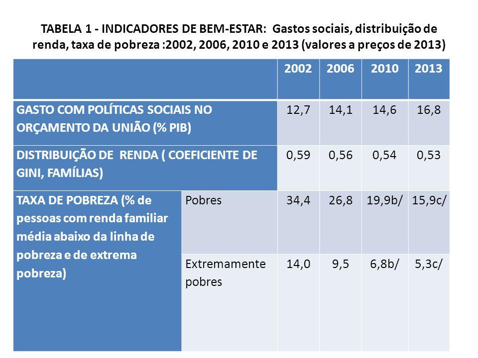 TABELA 1 - INDICADORES DE BEM-ESTAR: Gastos sociais, distribuição de renda, taxa de pobreza :2002, 2006, 2010 e 2013 (valores a preços de 2013)