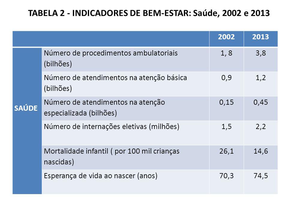 TABELA 2 - INDICADORES DE BEM-ESTAR: Saúde, 2002 e 2013