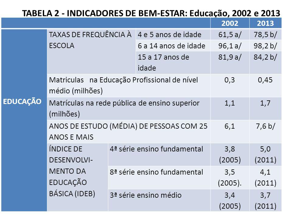 TABELA 2 - INDICADORES DE BEM-ESTAR: Educação, 2002 e 2013