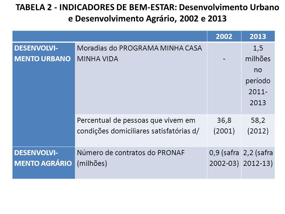 TABELA 2 - INDICADORES DE BEM-ESTAR: Desenvolvimento Urbano e Desenvolvimento Agrário, 2002 e 2013