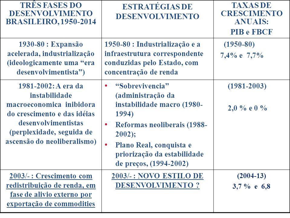 TRÊS FASES DO DESENVOLVIMENTO BRASILEIRO, 1950-2014
