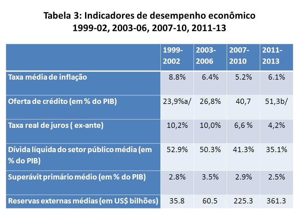 Tabela 3: Indicadores de desempenho econômico 1999-02, 2003-06, 2007-10, 2011-13