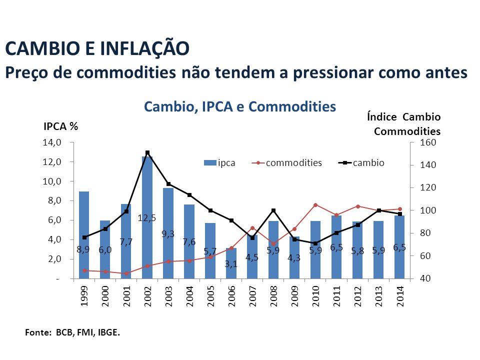 Cambio, IPCA e Commodities