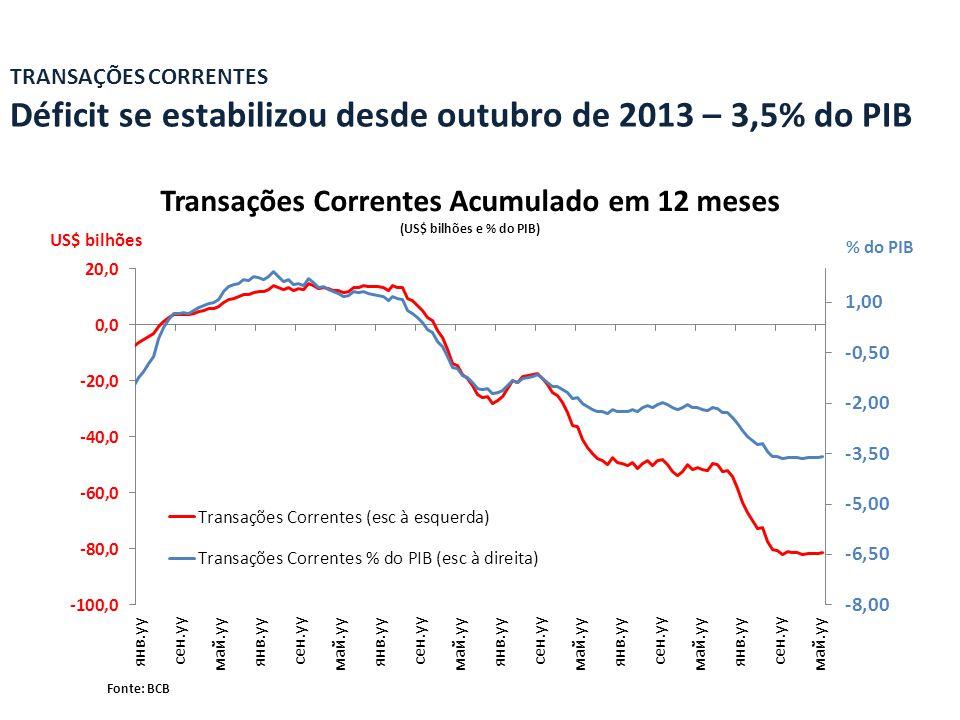 Transações Correntes Acumulado em 12 meses (US$ bilhões e % do PIB)
