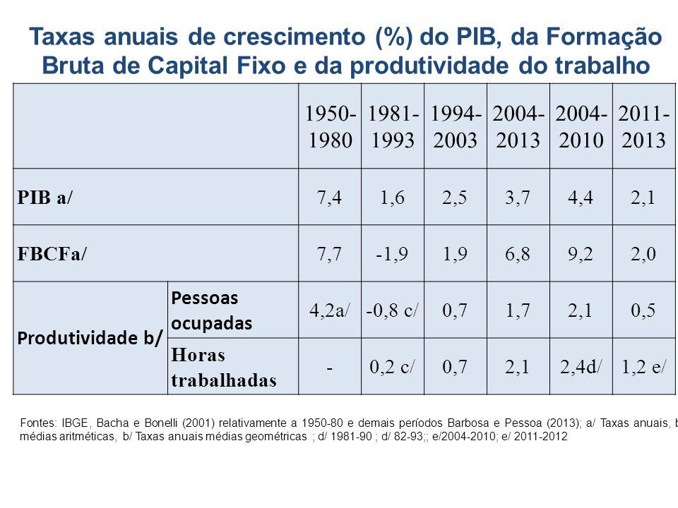 Taxas anuais de crescimento (%) do PIB, da Formação Bruta de Capital Fixo e da produtividade do trabalho