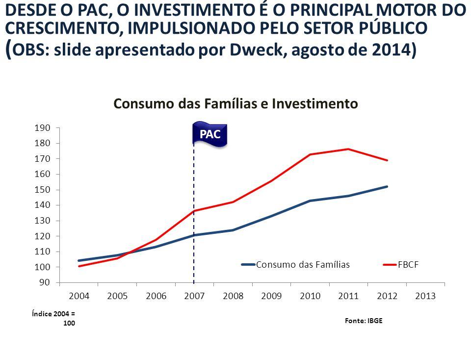 Consumo das Famílias e Investimento