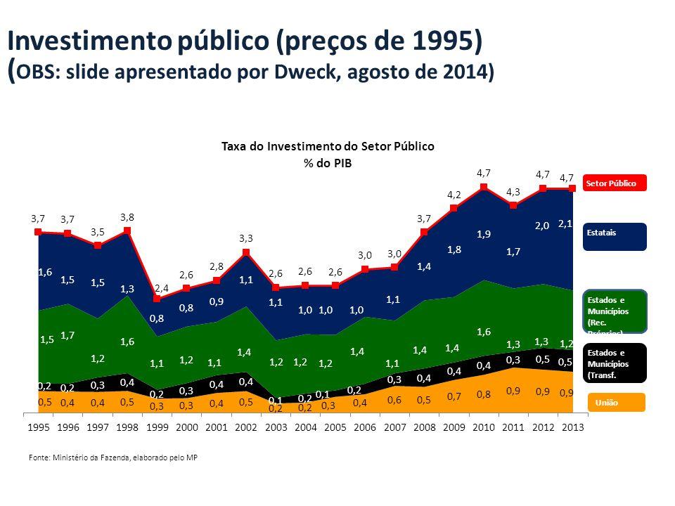 Investimento público (preços de 1995)