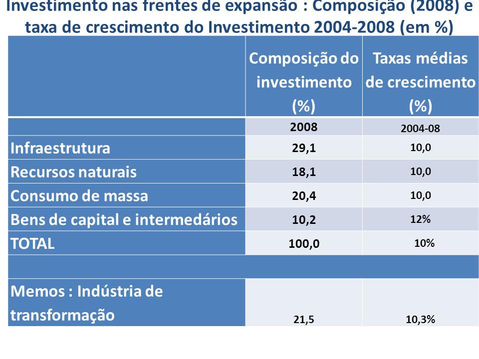 Composição do investimento (%) Taxas médias de crescimento (%)