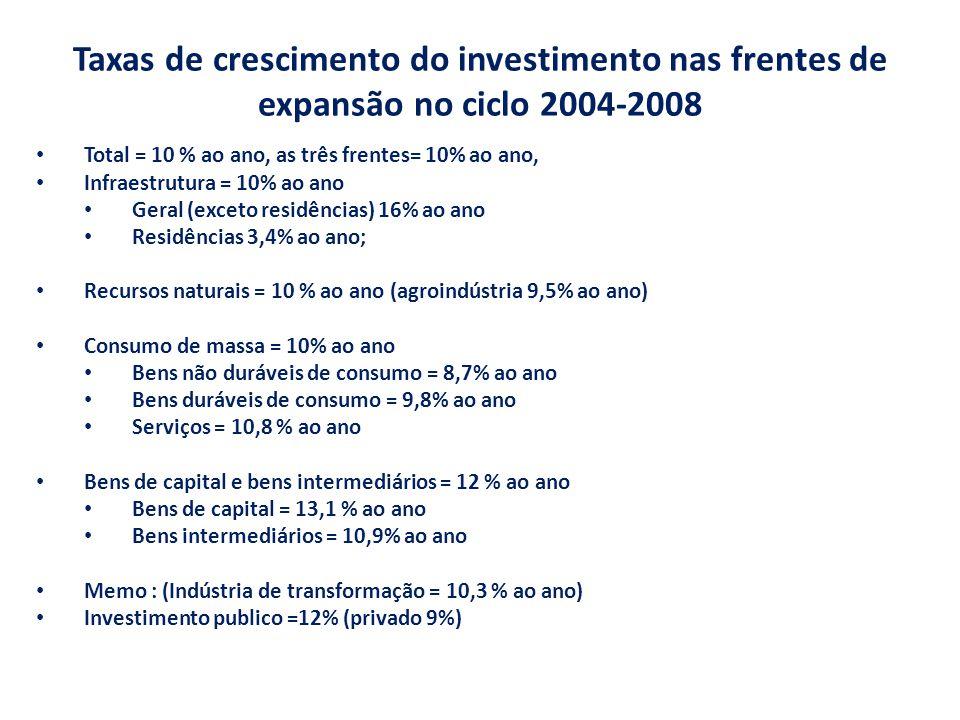 Taxas de crescimento do investimento nas frentes de expansão no ciclo 2004-2008