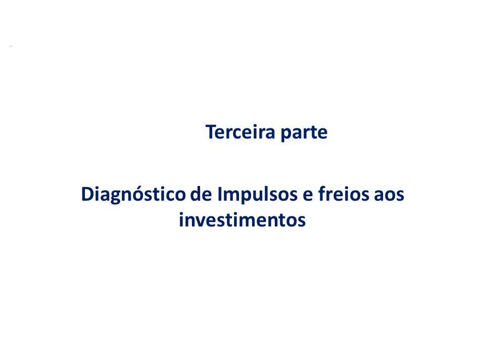 Terceira parte Diagnóstico de Impulsos e freios aos investimentos