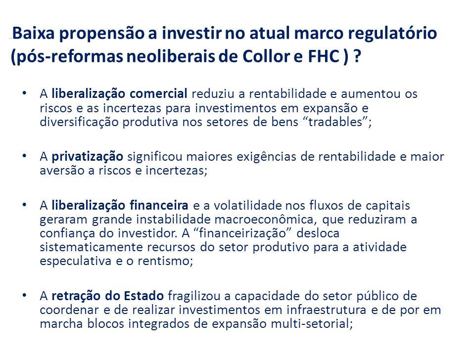.Baixa propensão a investir no atual marco regulatório (pós-reformas neoliberais de Collor e FHC )