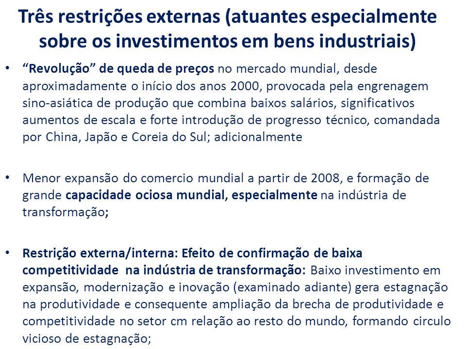 Três restrições externas (atuantes especialmente sobre os investimentos em bens industriais)