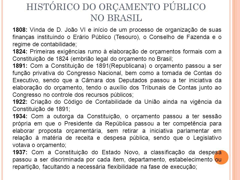 HISTÓRICO DO ORÇAMENTO PÚBLICO NO BRASIL