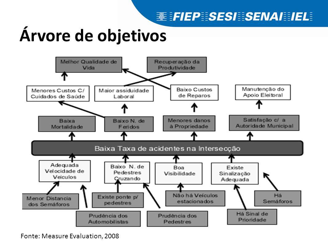 Análise de objetivos Representa a situação esperada.