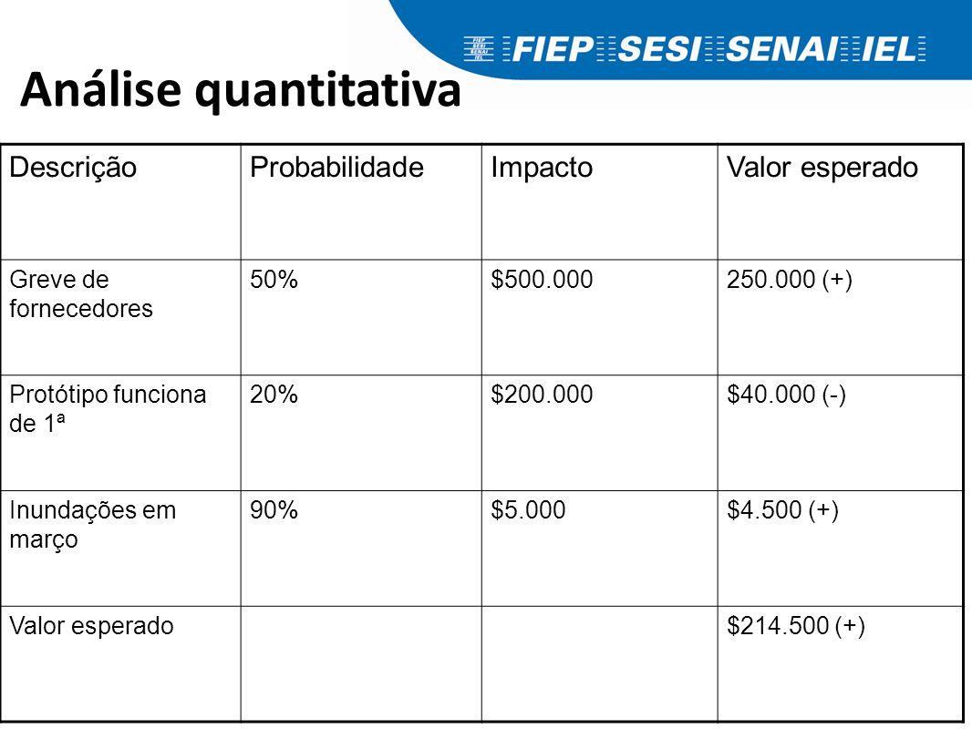 Análise qualitativa Escore de Risco Impacto Probabilidade 0,81 0,21
