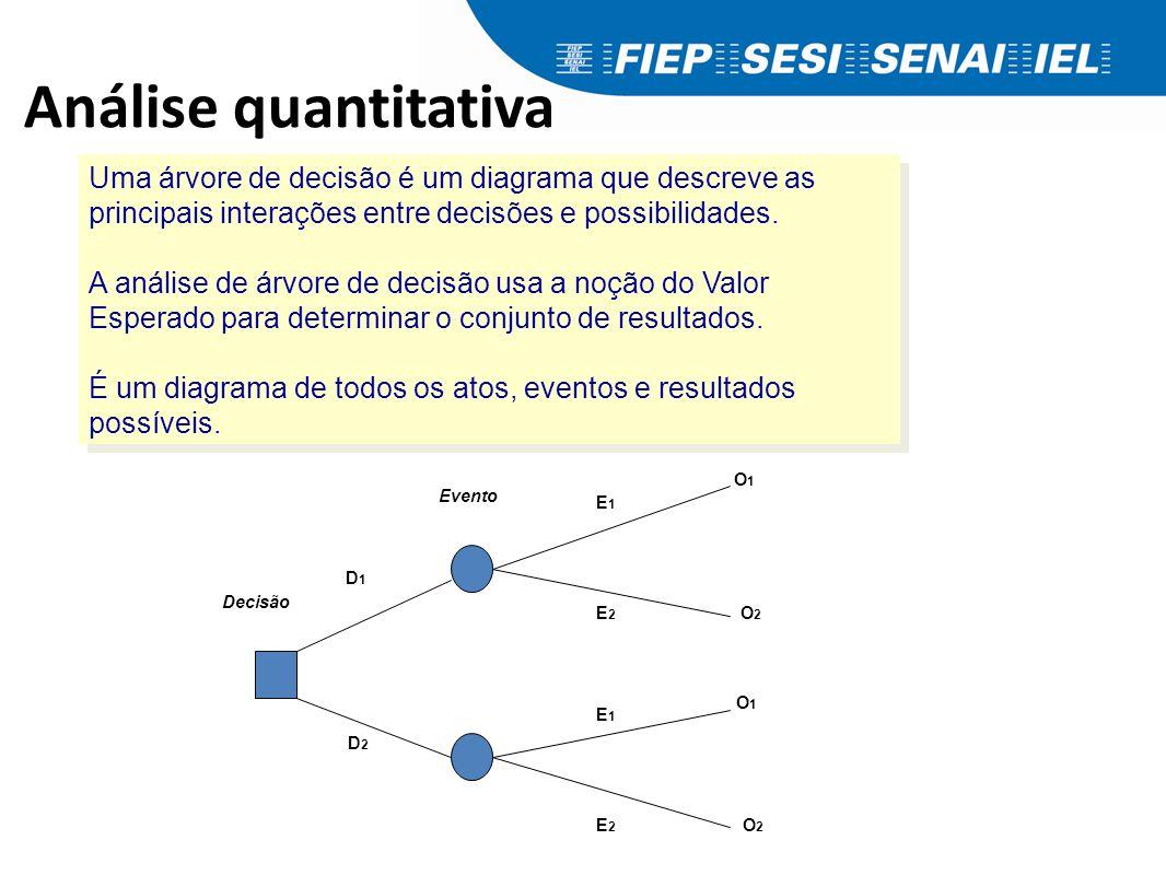 Análise quantitativa Valor base = R$5.000.000