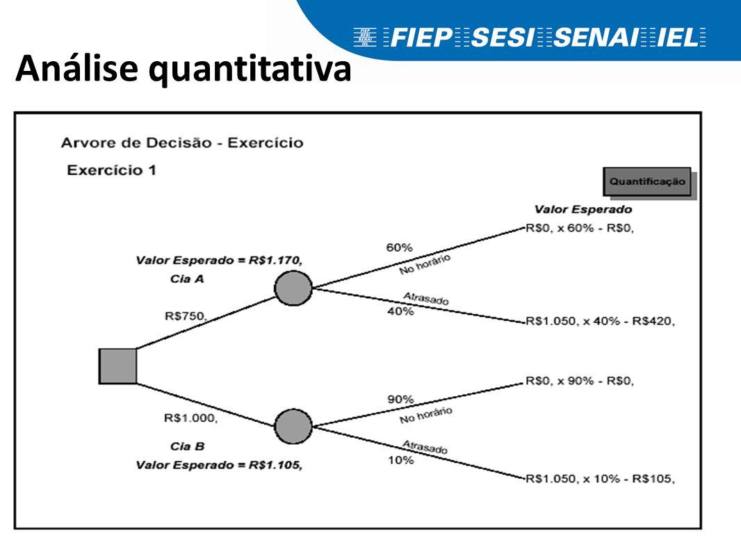 Análise quantitativa Viagem de avião – Curitiba / Brasília