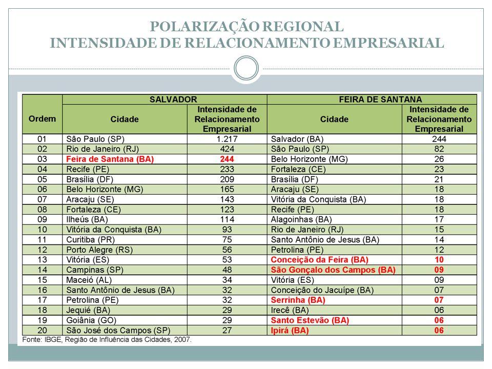 POLARIZAÇÃO REGIONAL INTENSIDADE DE RELACIONAMENTO EMPRESARIAL