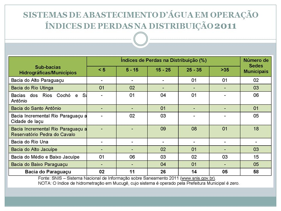 Sistemas de Abastecimento d'Água em Operação Índices de Perdas na Distribuição 2011
