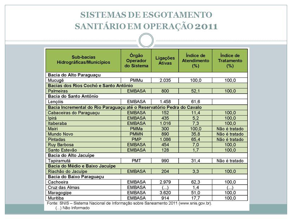 SISTEMAS DE ESGOTAMENTO SANITÁRIO EM OPERAÇÃO 2011