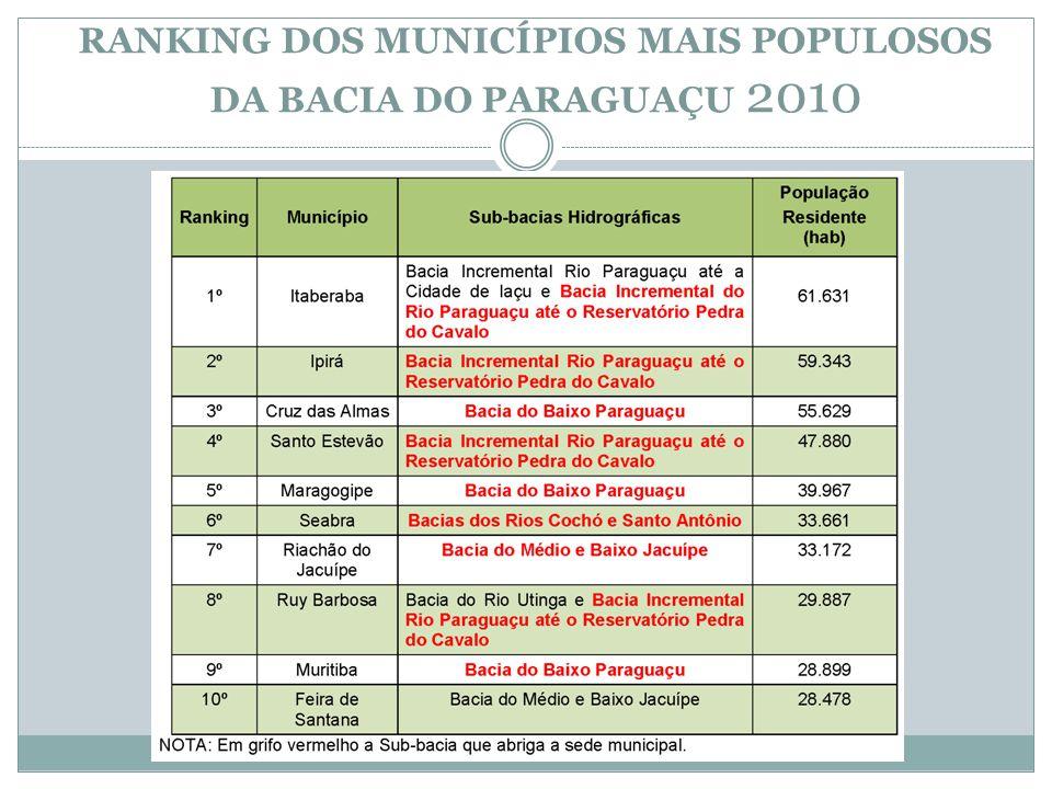 RANKING DOS MUNICÍPIOS MAIS POPULOSOS DA BACIA DO PARAGUAÇU 2010