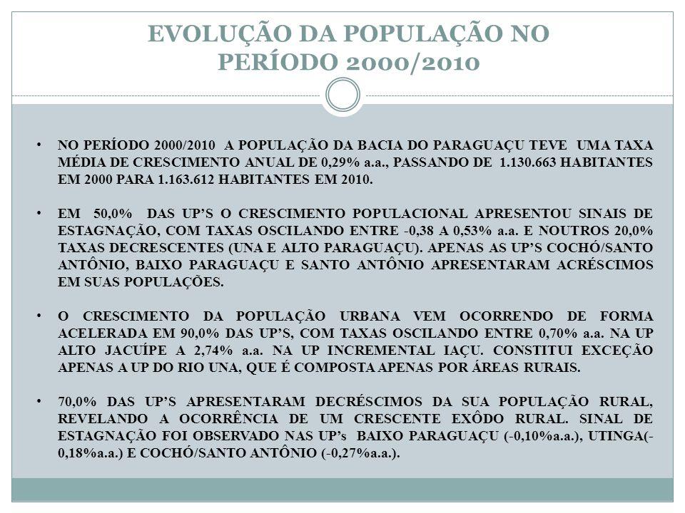 EVOLUÇÃO DA POPULAÇÃO NO PERÍODO 2000/2010