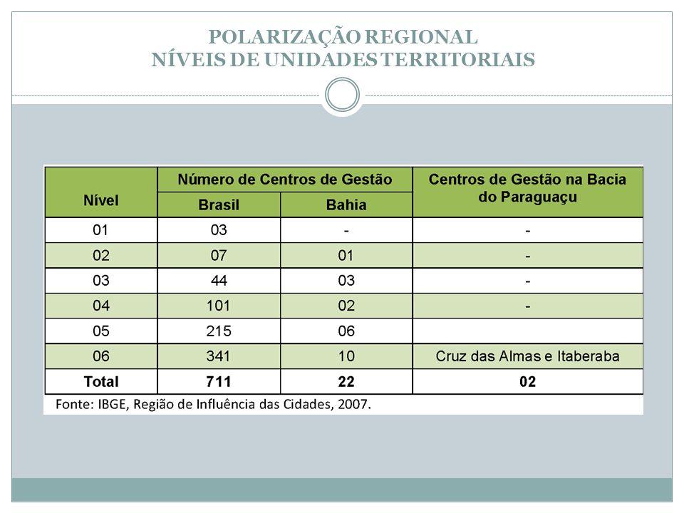 POLARIZAÇÃO REGIONAL NÍVEIS DE UNIDADES TERRITORIAIS