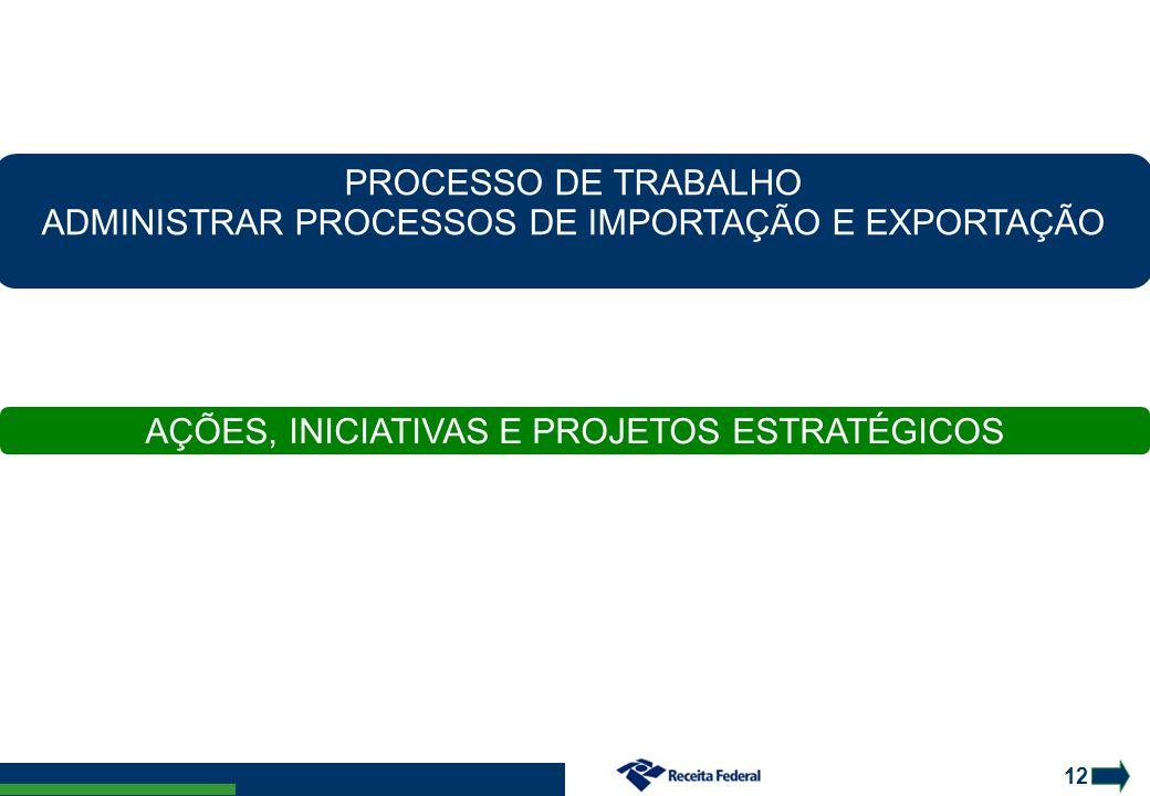 ADMINISTRAR PROCESSOS DE IMPORTAÇÃO E EXPORTAÇÃO