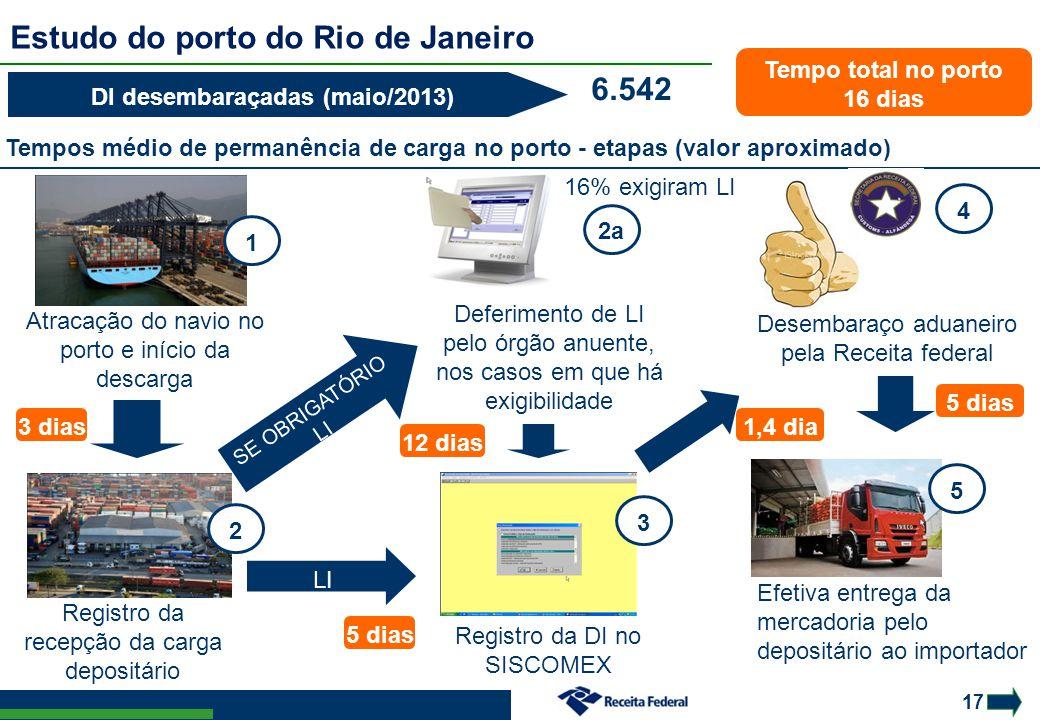 Estudo do porto do Rio de Janeiro