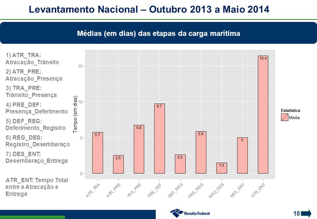 Levantamento Nacional – Outubro 2013 a Maio 2014