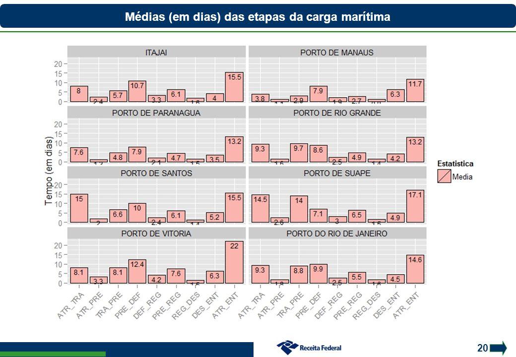 Médias (em dias) das etapas da carga marítima