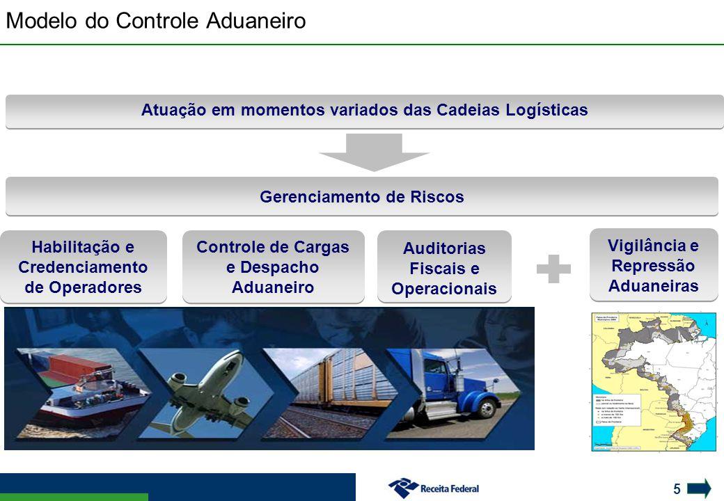 Modelo do Controle Aduaneiro