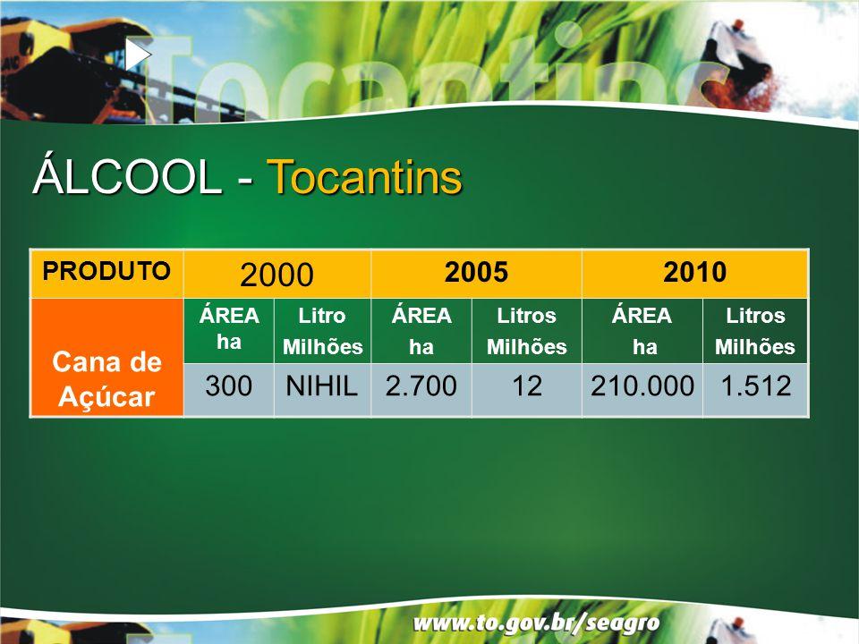 ÁLCOOL - Tocantins 2000 2005 2010 Cana de Açúcar 300 NIHIL 2.700 12