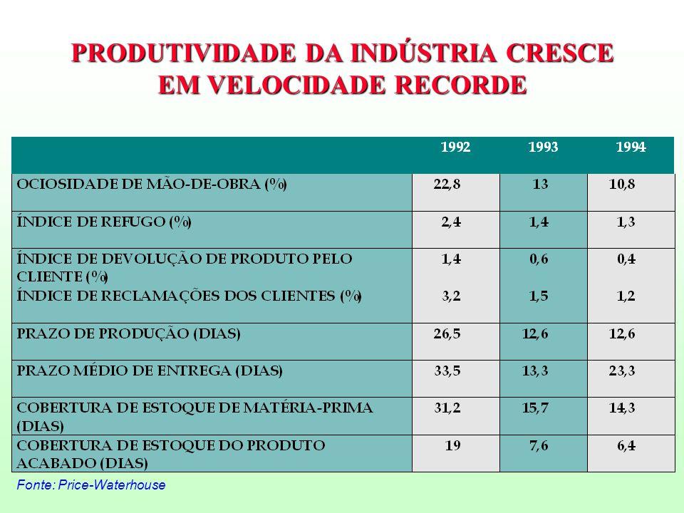 PRODUTIVIDADE DA INDÚSTRIA CRESCE EM VELOCIDADE RECORDE