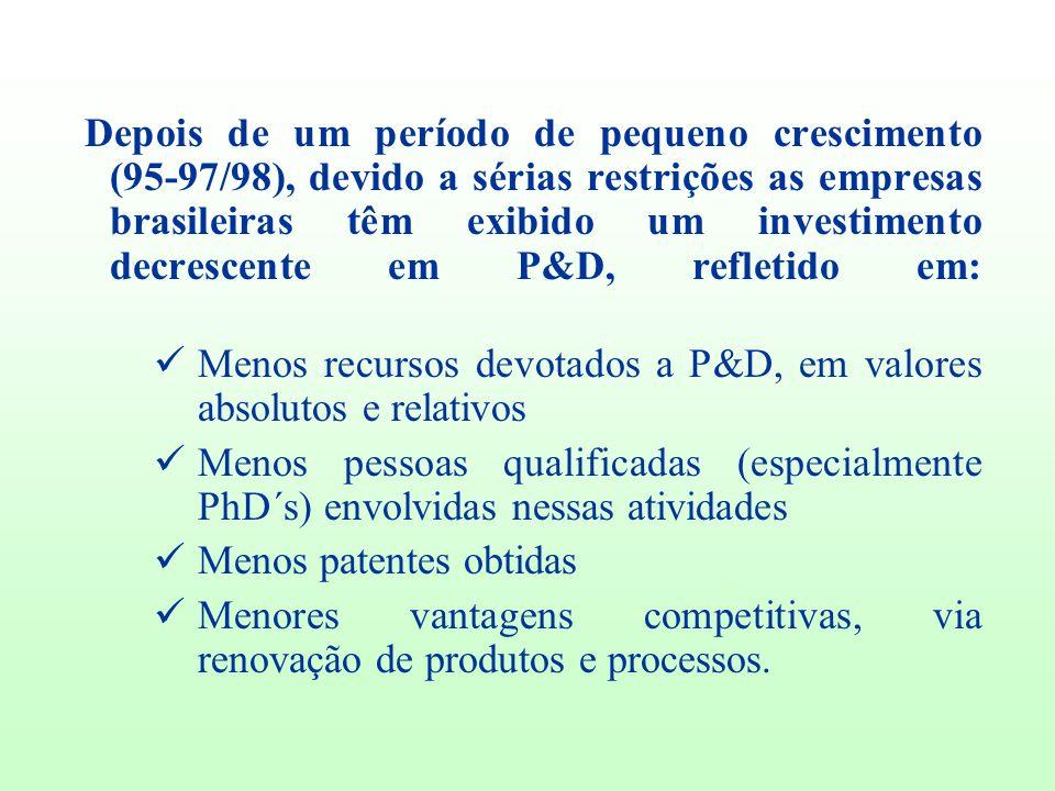 Depois de um período de pequeno crescimento (95-97/98), devido a sérias restrições as empresas brasileiras têm exibido um investimento decrescente em P&D, refletido em: