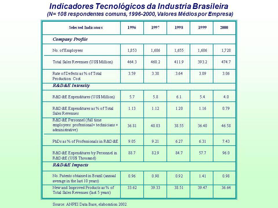 Indicadores Tecnológicos da Industria Brasileira