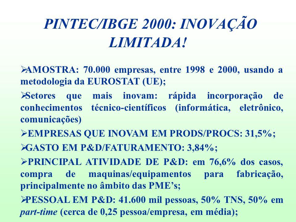PINTEC/IBGE 2000: INOVAÇÃO LIMITADA!