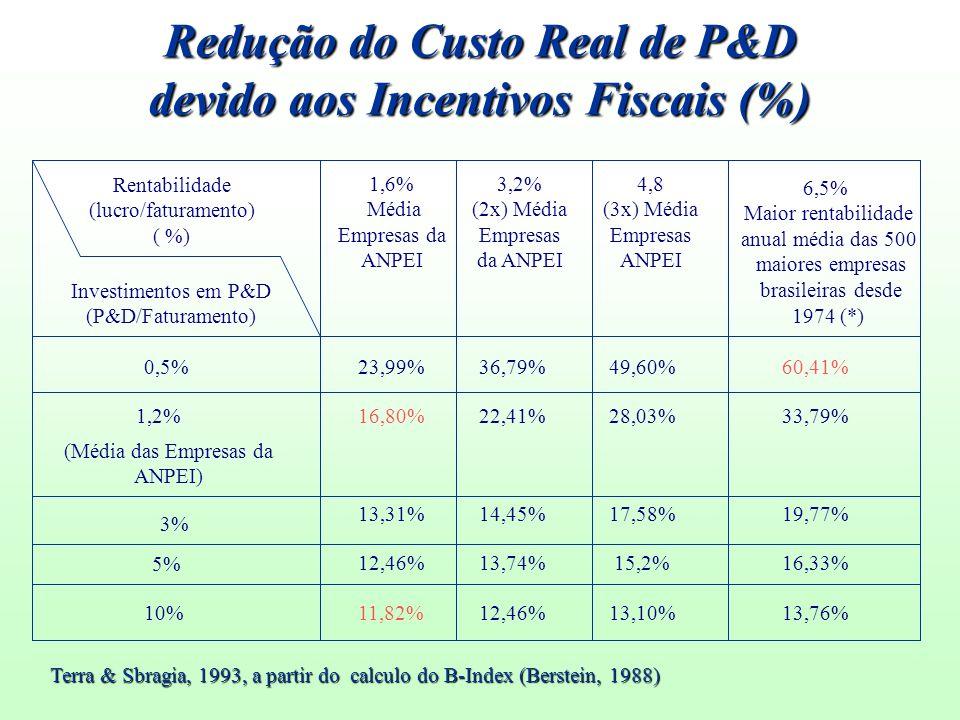 Redução do Custo Real de P&D devido aos Incentivos Fiscais (%)
