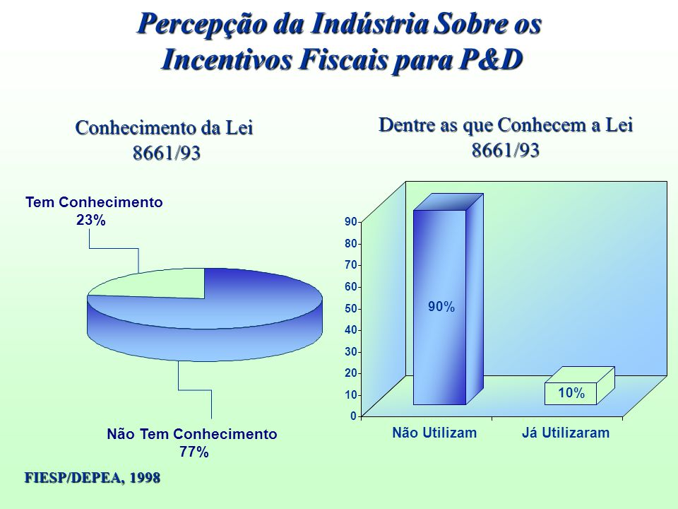 Percepção da Indústria Sobre os Incentivos Fiscais para P&D