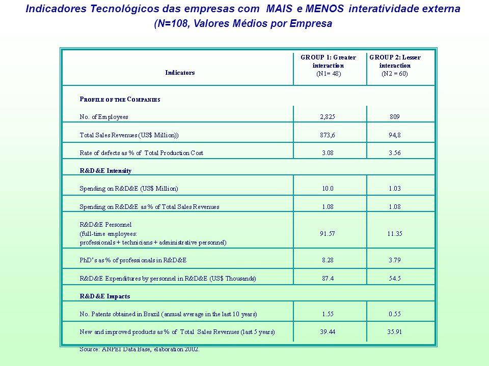 (N=108, Valores Médios por Empresa