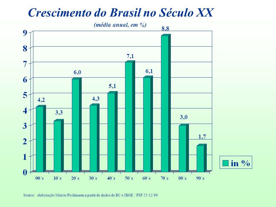 Crescimento do Brasil no Século XX