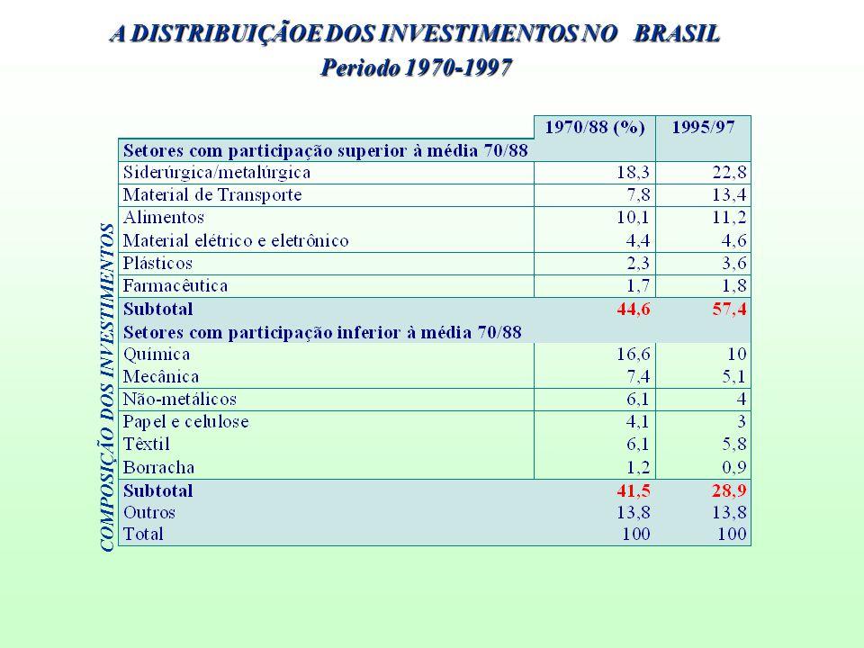 A DISTRIBUIÇÃOE DOS INVESTIMENTOS NO BRASIL