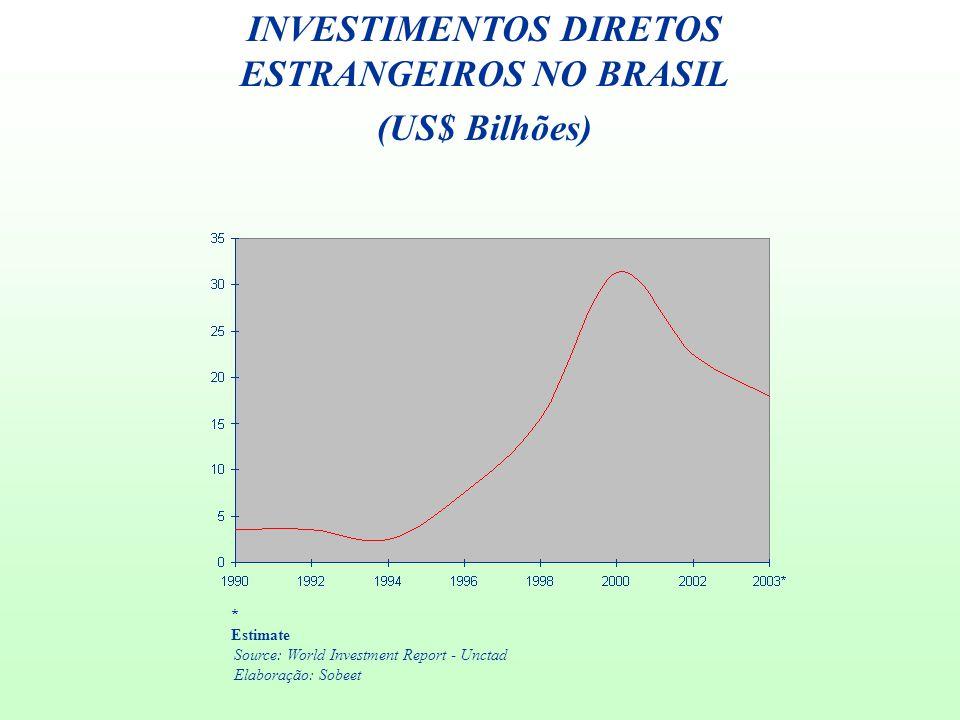 INVESTIMENTOS DIRETOS ESTRANGEIROS NO BRASIL