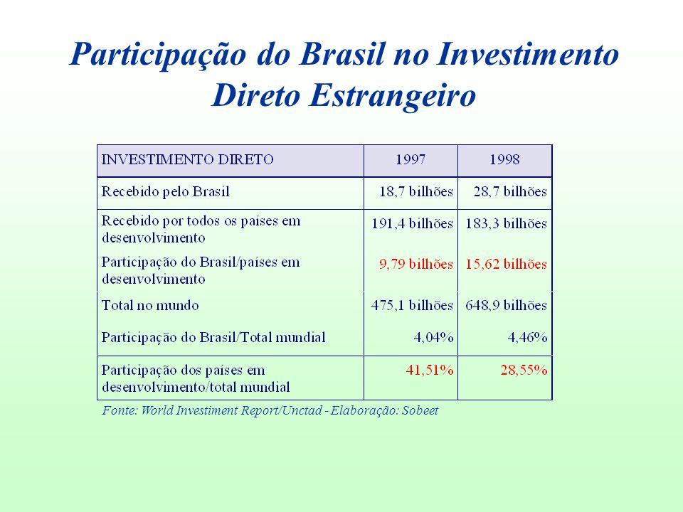Participação do Brasil no Investimento Direto Estrangeiro